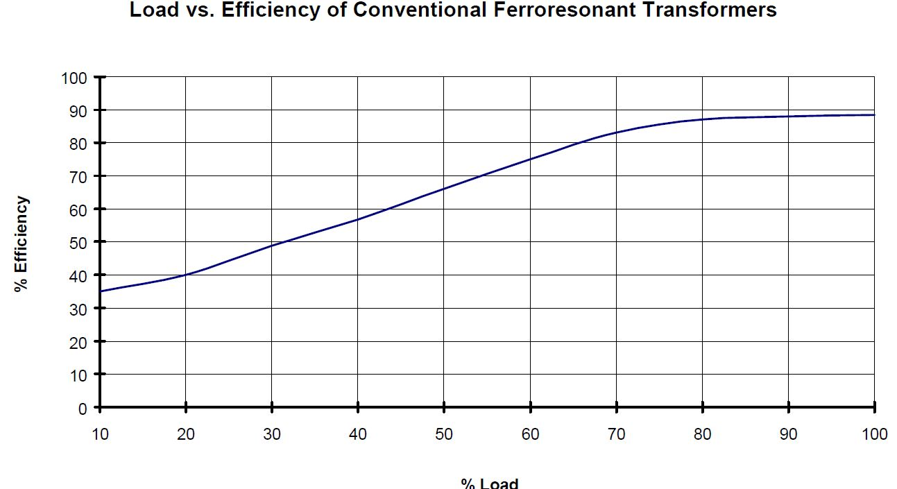 transformer efficiency manufactured in china
