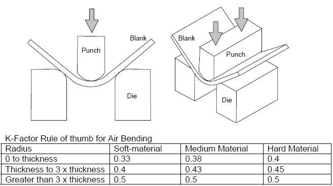 Bending Sheet Metal